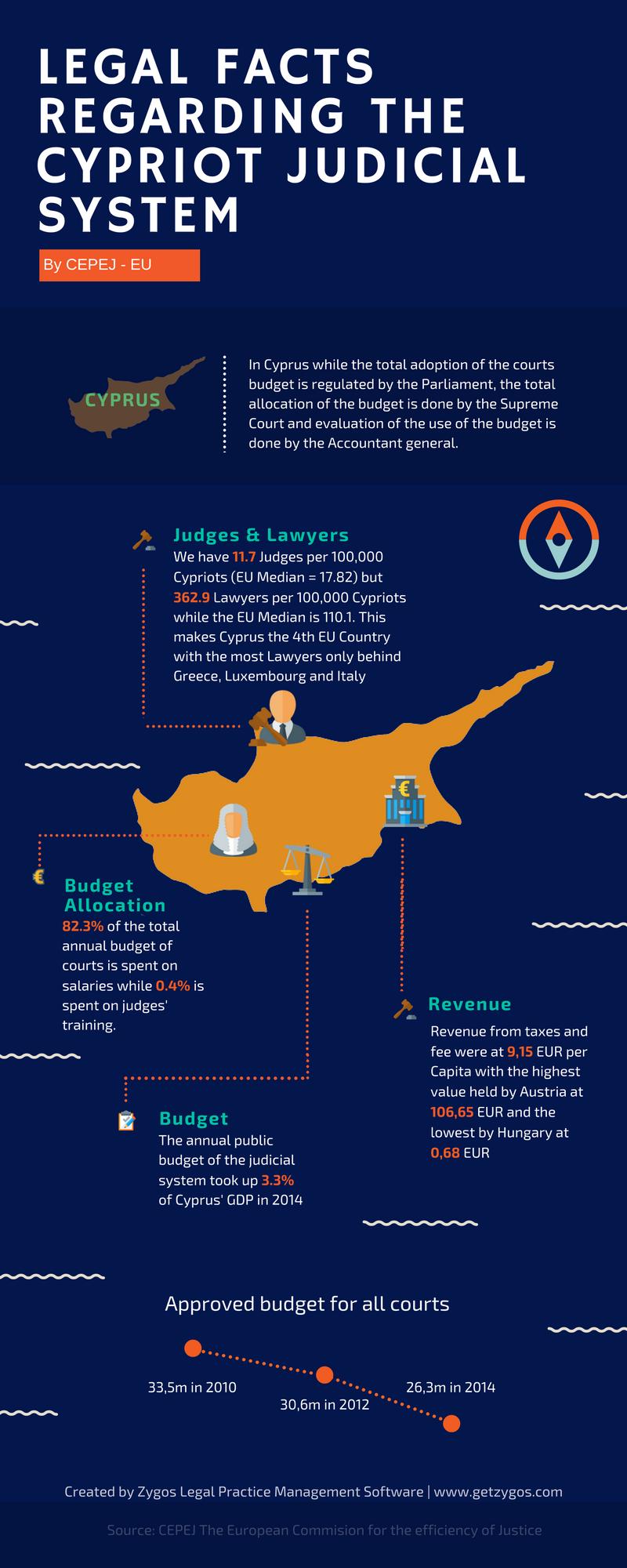 cyprus-judicial-system